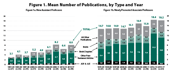 Figure 1. Mean Number of Publications, by Type and Year