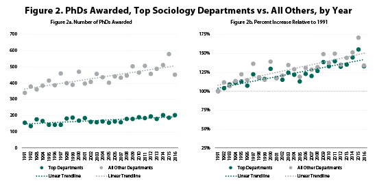 Figure 2. PhDs Awarded, Top Sociology Departments vs. All Others, by Year