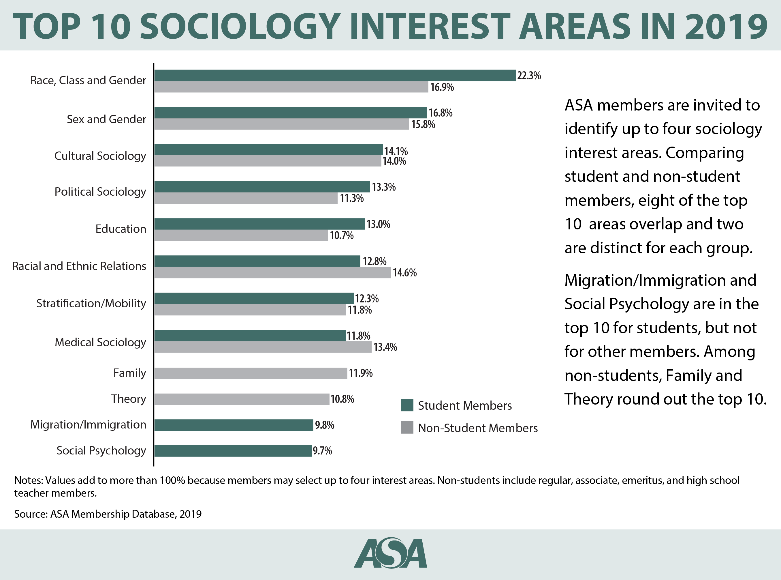 Top 10 Sociology Interest Areas in 2019