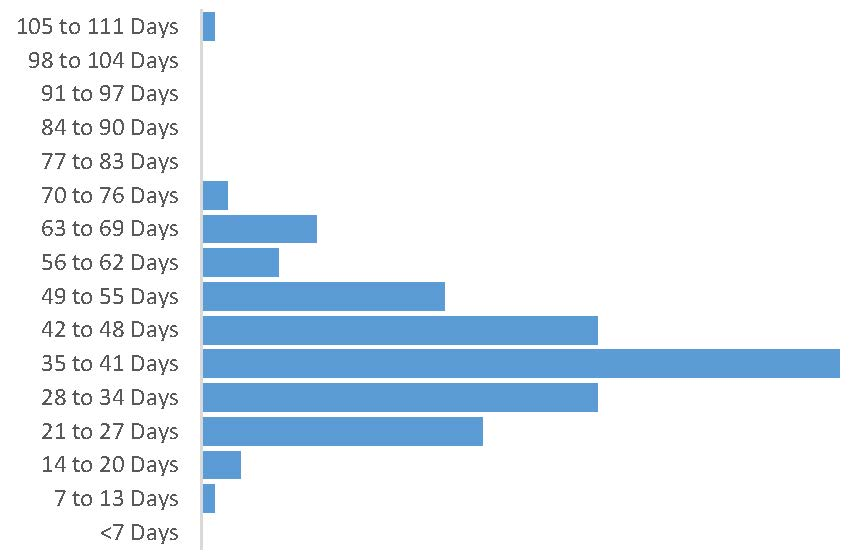 Bar graph, Days from Submissions to Decision, New Manuscripts, 2015
