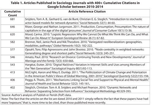 published research papers in sociology Originally published in medical sociology news, volume 22, issue 1, 1996 forget about those sleepless nights working on your sociology's top 10 most-cited papers.