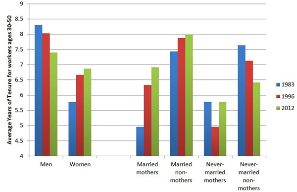 STATISTICAL CROSS-CURRENTS: A steady decline in average job tenure for men and never-married non-mothers from 1983 to 2012 was offset by a sharp rise in job tenure for married mothers, particularly between 1983 and 1996