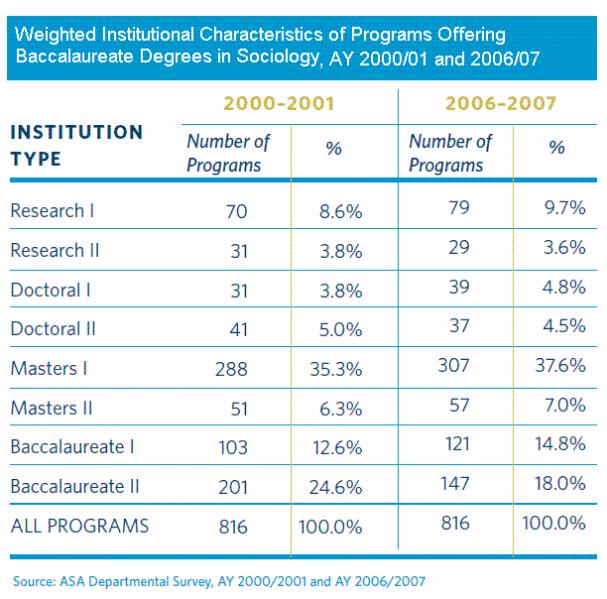 Table of Weighted institutional characteristics of programs offering Bachelor degrees in sociology