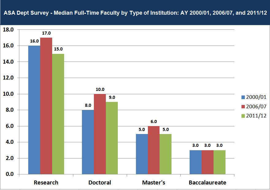 Graph: median number of department full-time faculty by type of institution, Academic Years 2000/01, 2006/07, and 2011/12