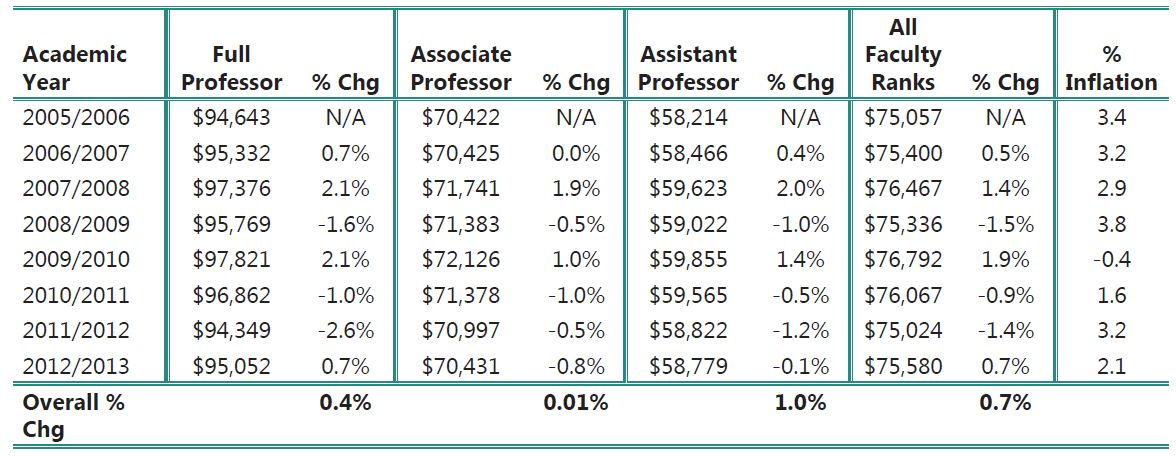 ANNUAL SALARIES OF SOCIOLOGY FACULTY BY RANK IN CURRENT DOLLARS: AY 2005/2006 - AY 2012/2013.
