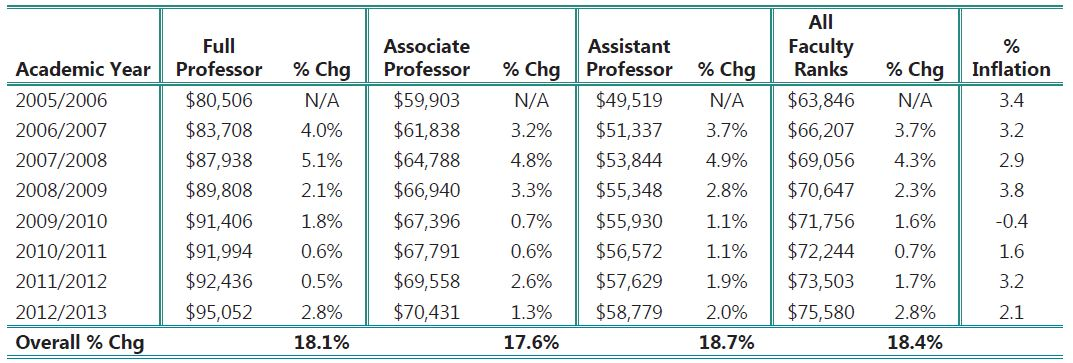 Image of average annual dociology faculty salaries: AY 2005/06 to AY 2012/13