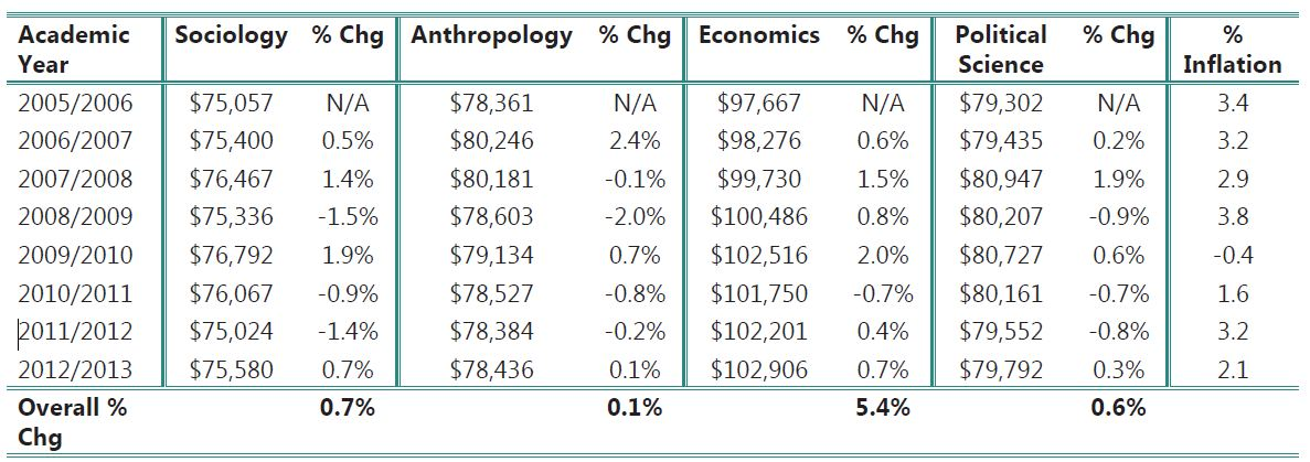 Average annual salaries for selected social science faculty: 2012 constant dollars