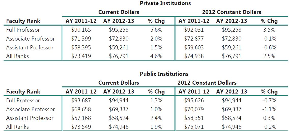 Annual Sociology Faculty Salaries in Current and Constant Dollars
