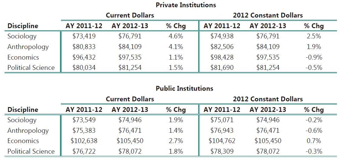 Faculty Salaries in Sociology and Selected Social Sciences by Type of Institution