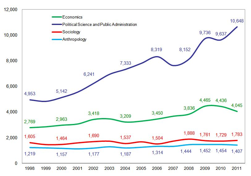 Graph: First-Time, Full-Time Graduate Students in Selected Social Sciences: 1998 - 2011