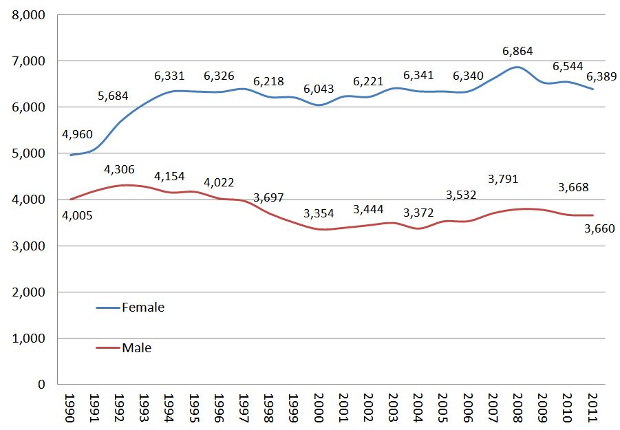 Graph: Students Enrolled in Sociology by Gender: 1990 - 2011
