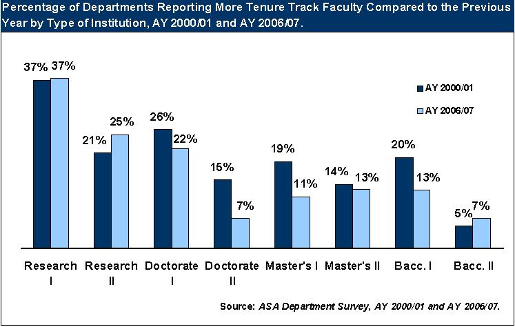 Chart: percentageof departments reporting more tenure track faculty compared to the previous year by type of institution, AY 2000/01 and 2006/07