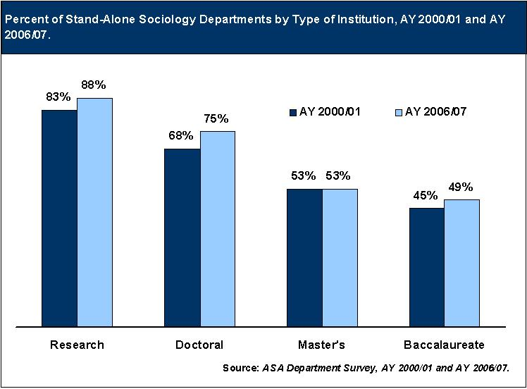 Chart - percent of stand-alone sociology departments by type of institution, AY 2000/01 and 2006/07