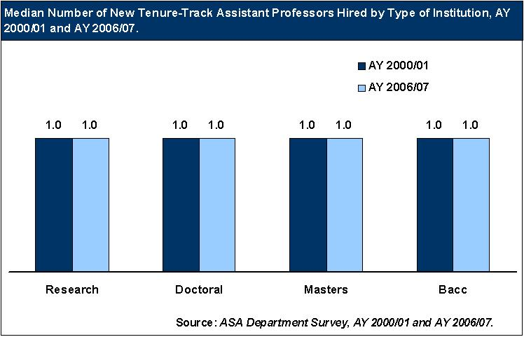 Median Tenure-Track Assistant Professors Hired, AY 2000/01 and AY 2006/07