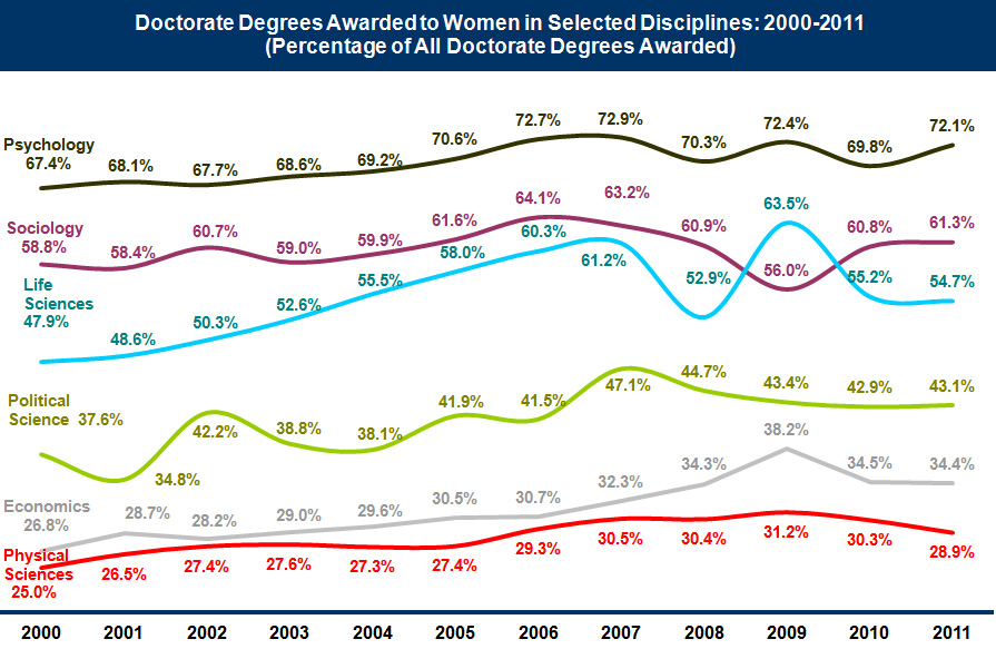 Graph: Percentage of Doctorate Degrees Awarded to Women in Selected Disciplines, 2000 - 2009