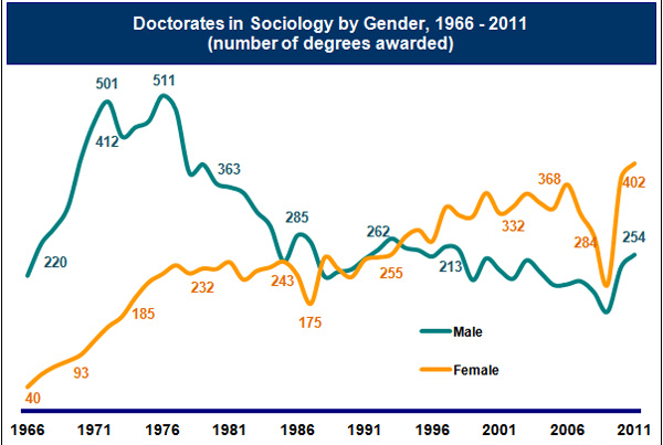 Graph of Doctoral Degrees in Sociology by Gender Since 1966