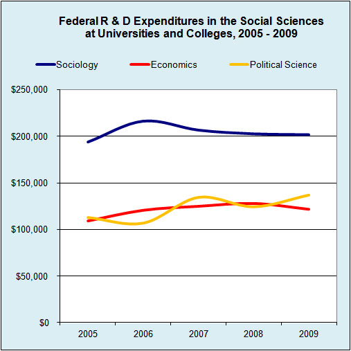 Graph: Federal R & D Expenditures in the Social Sciences, 2005 - 2009