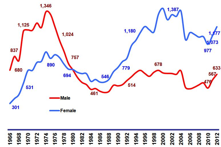 Graph of Masters Degrees in Sociology by Gender Since 1966