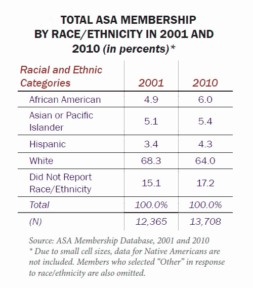 Table: Total ASA Membership by Race/Ethnicity in 2001 and 2010