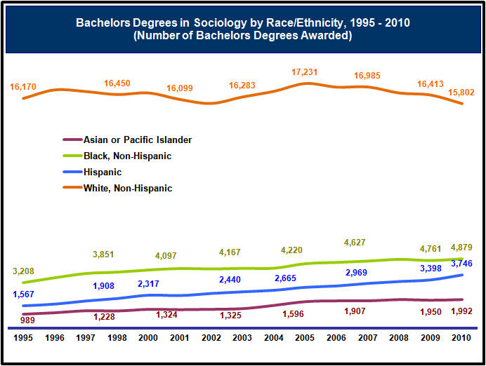 Graph of the Number of Bachelors Degrees in Sociology Awarded Since 1995
