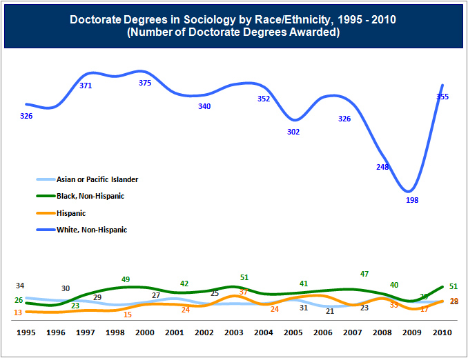 Graph: Number of Sociology Doctorates Awarded by Race/Ethnicity