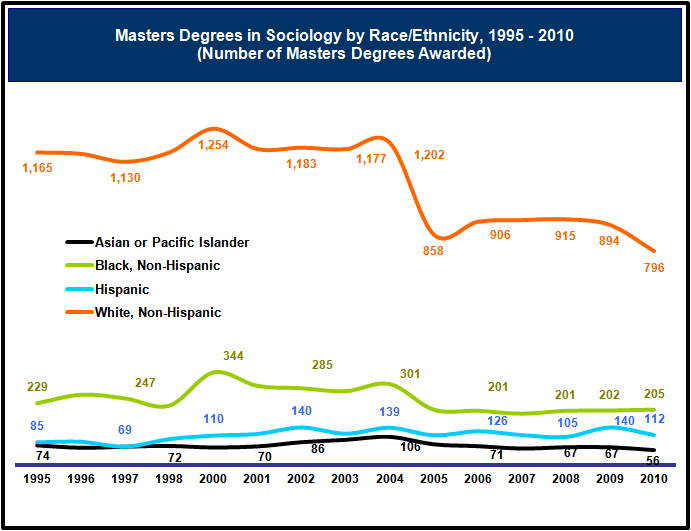 Graph of the Number of Masters Degrees in Sociology by Race/Ethnicity Since 1995