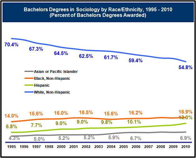 Graph of the Percentage of Bachelors Degrees Awarded by Race/Ethnicity Since 1995