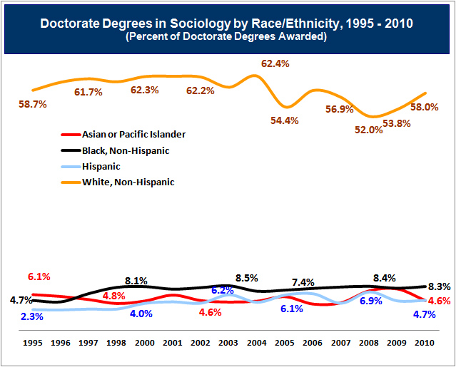 Graph of Percentage of Doctoral Degrees in Sociology Race/Ethnicity Since 1995
