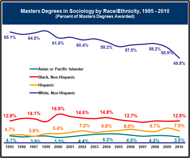 Graph of Percentage of Masters Degrees in Sociology by Race/Ethnicity Since 1995
