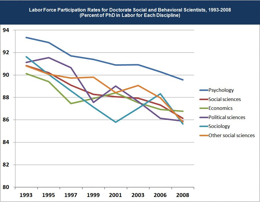 Graph: Labor Force Participation Rates for Doctorate Social & Behavioral Scientists, 1993 - 2008