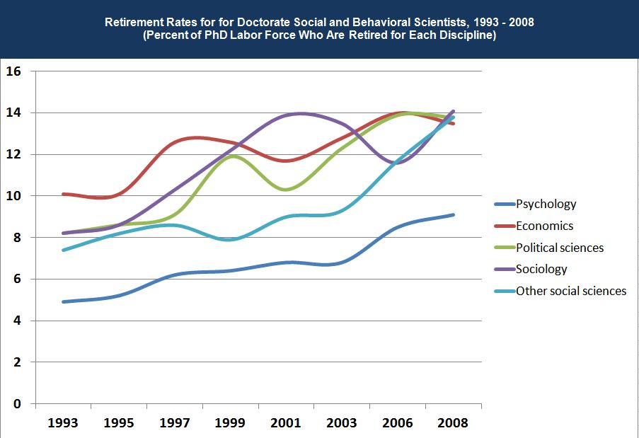 Graph: Retirement Rates for Doctorate Social & Behavioral Scientists, 1993 - 2006