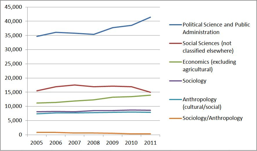 Sociology and Social Science Graduate Enrollments: 2005-2011