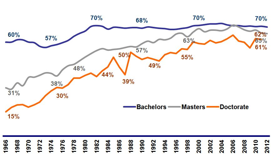 Graph of Sociology Degrees Awarded to Women by Degree Level Since 1966