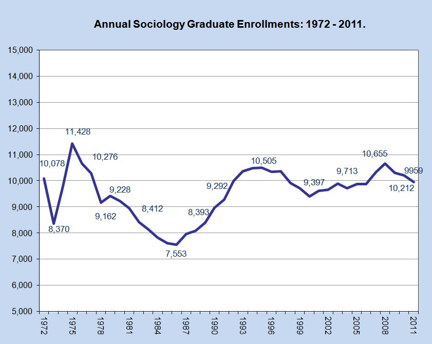 Graph of Annual SociologyEnrollments: 1972 - 2011