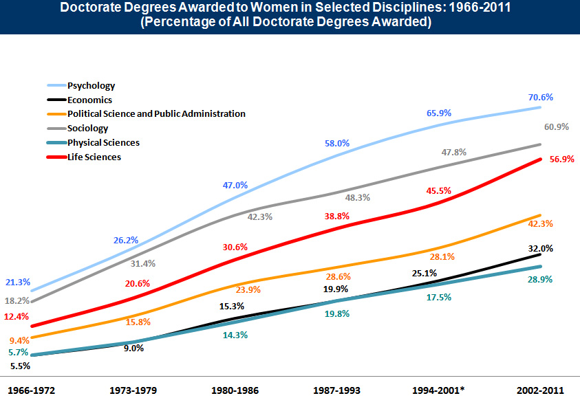 Graph: Percentage of Doctorate Degrees Awarded to Women in Select Disciplines Since 1966