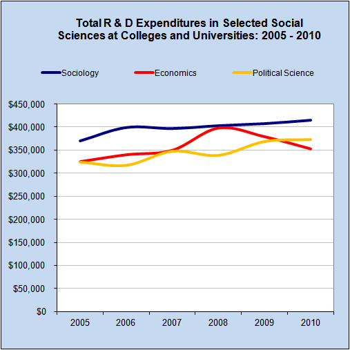 Graph: Total R&D Expenditures in Selected Social Sciences at Collegs & Universities, 2005 - 2009