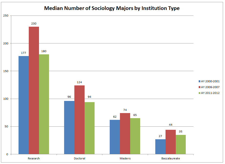 Median Number of Sociology Majors by Institution Type