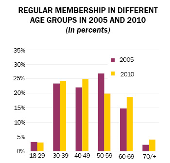 Figure of Percentage of Regular Members in Different Age Groups in 2005 and 2010