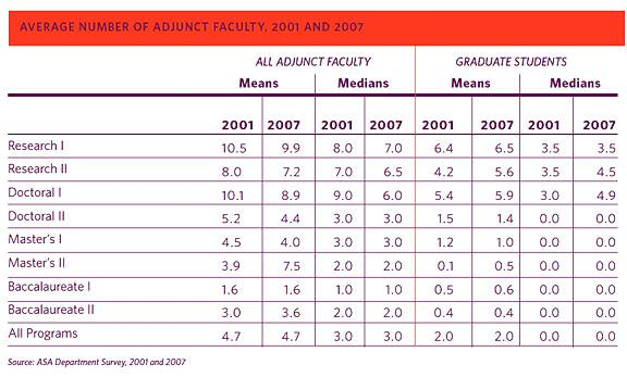 Table: Average number of adjunct faculty, 2001 and 2007