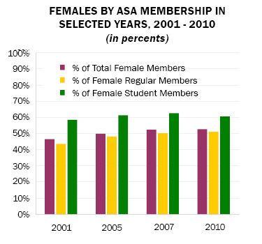 Chart Showing Percentage of Female ASA Members by Membership Level in Selected Years, 2001 - 2010