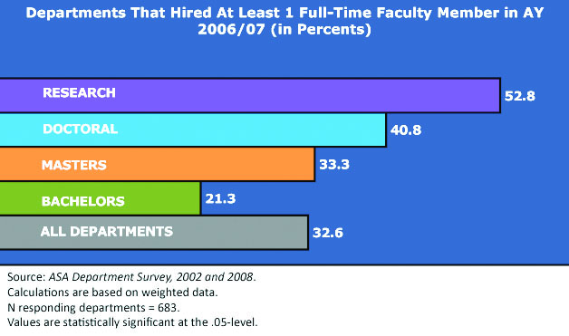 Departments That Hired At Least One Full Time Faculty Member