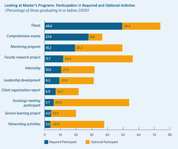 Participation in Required and Optional Activities by Master's Candidates Expecting to Graduate in 2009
