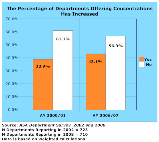 Percentage of Departments Offering Concentrations