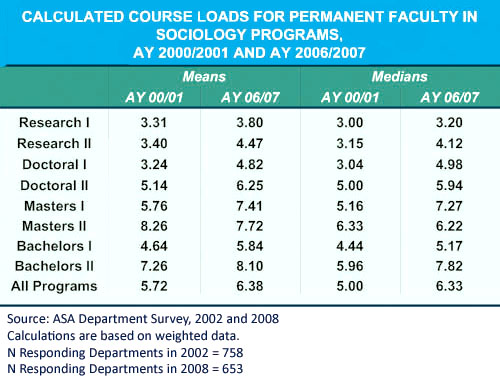 Courseloads of Permanent Faculty