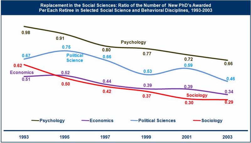 Graph of replacement in the social and behavioral sciences, 1993 to 2003
