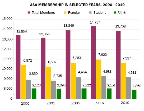 Bar Chart of Total ASA Membership in Selected Years, 2000 - 2010