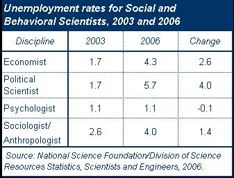 Table of unemployment rates for social and behavioral scientists, 2003 to 2006