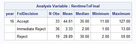 Table reflecting the mean, median, min and max time for final decisions on papers submitted to Socius.