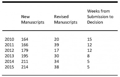 Table showing manuscript flow from 2010-2015